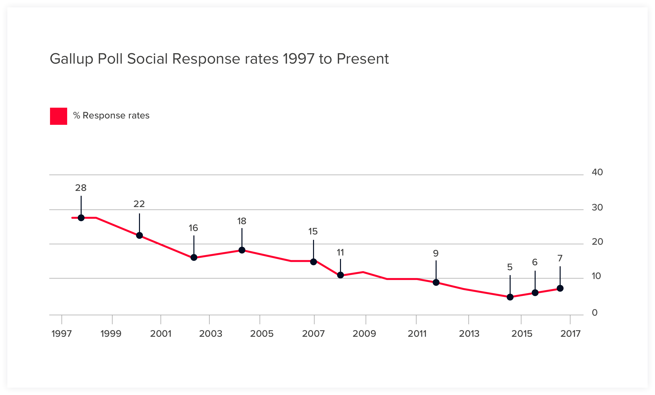 GALLUP POLL SOCIAL